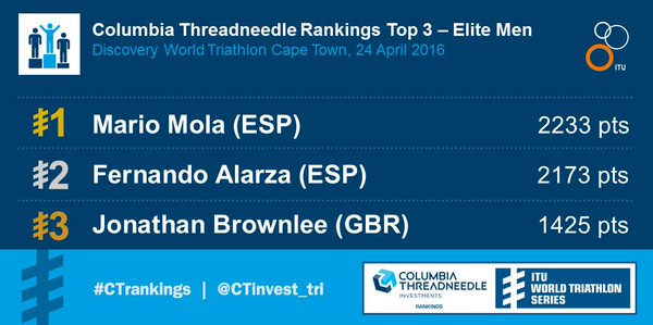 Columbia Threadneedle Mens rankings