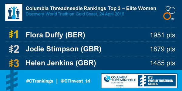 Columbia Threadneedle Womens Rankings