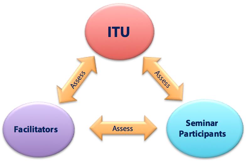 ITU, Facilitators, Seminar Participants Triangle