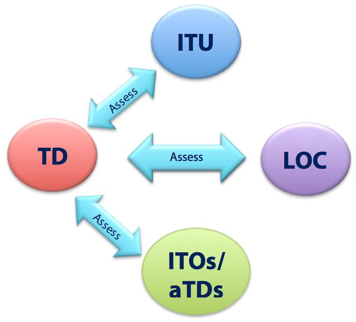 TD to ITU, LOC, ITOs & aTDs