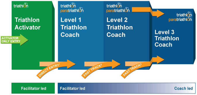 Coach Development Pathway