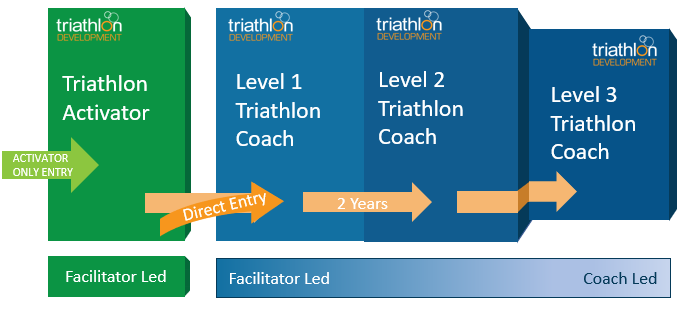 Coach Development Pathway