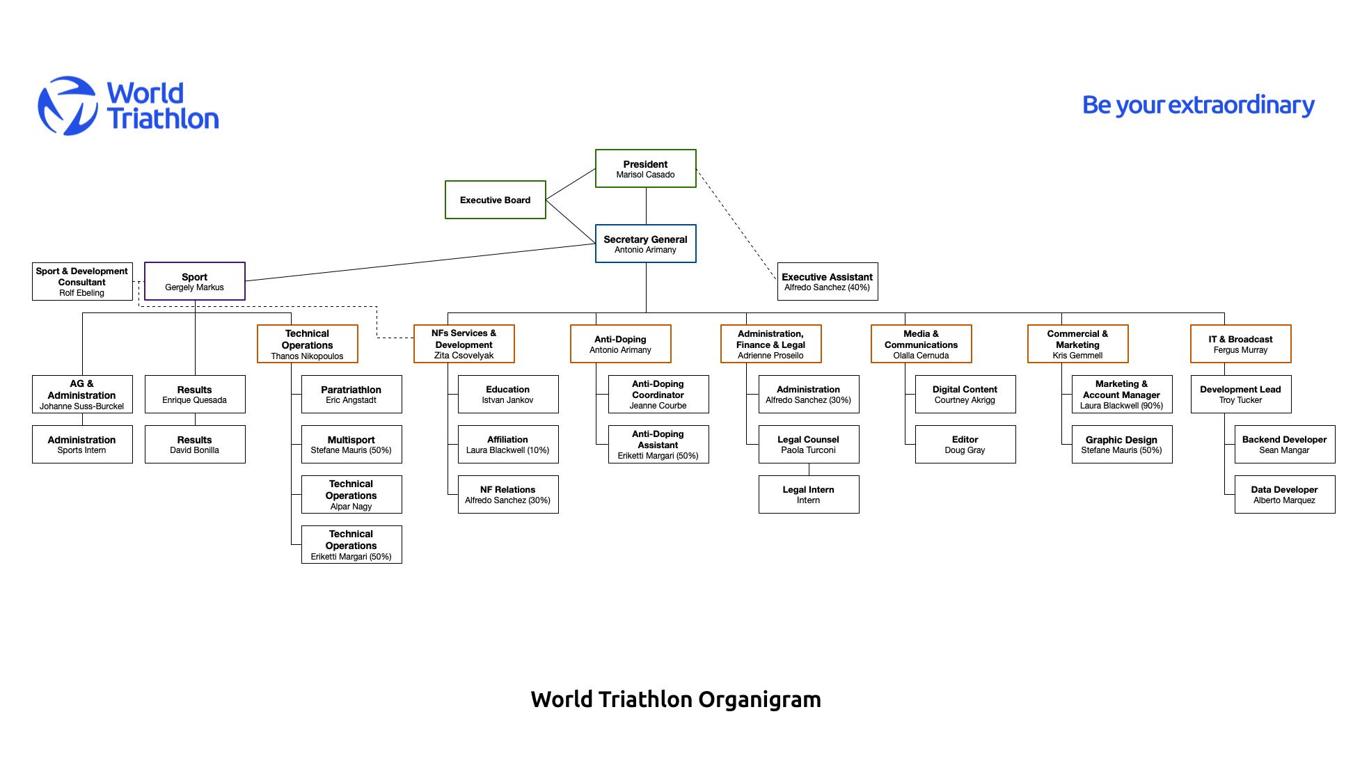 World Triathlon Organigram