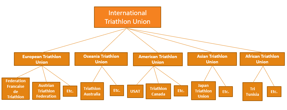 ITU, Continental Conferation, National Federation structure
